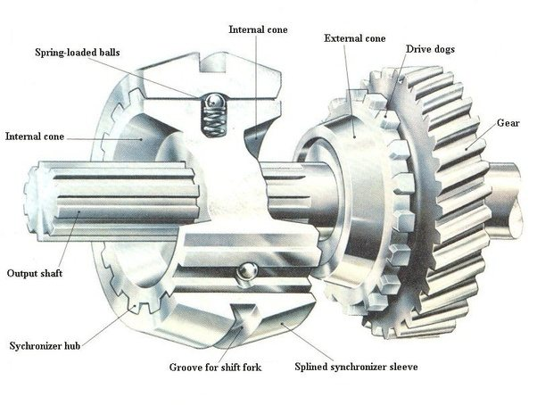 What Is The Advantges Of A Constant Mesh Gear Box Over The