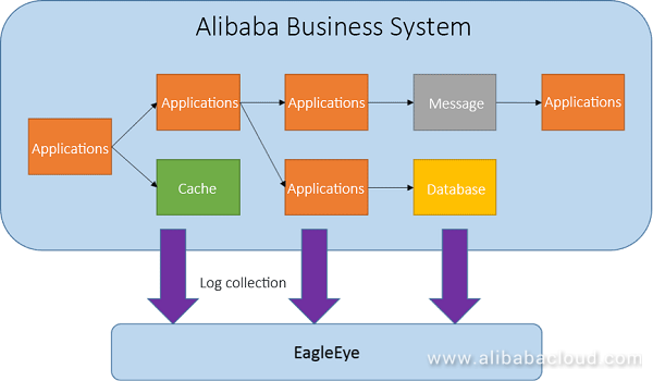 What's the Alibaba Group Eagle Eye monitoring system? - Quora