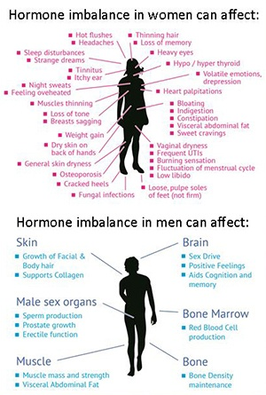 hormone secondary sex characteristics males taking in Milwaukee