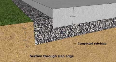 What Should Be The Thickness Of The Concrete Slabs For The