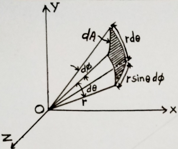 What is solid angle? - Quora