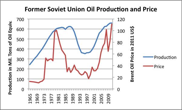 Oil USSR