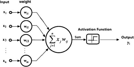What is meant by activation function? - Quora