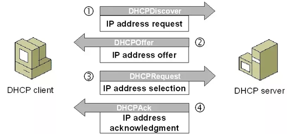 What is process of DORA in DHCP? - Quora
