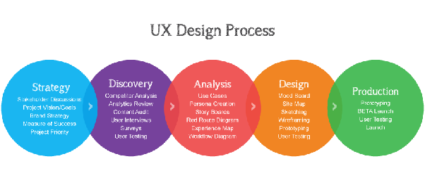 What Is The First Step For Ux Ui Design Quora