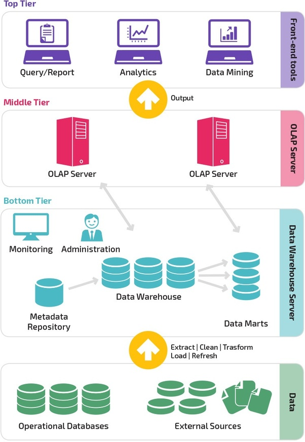 What is a data warehouse? - Quora