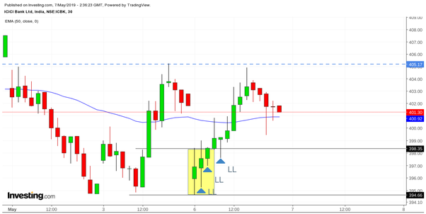Are there any backtesting results for Opening Range Breakout trading