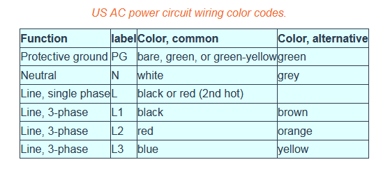 3 Phase Wire Color Code: How to identify earth wire live wire and neutral wire in a piece rh:quora.com,Design