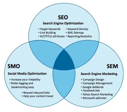 smm in digital marketing