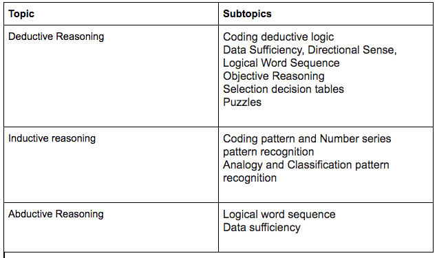 What is the syllabus of AMCAT for a CSE? - Quora