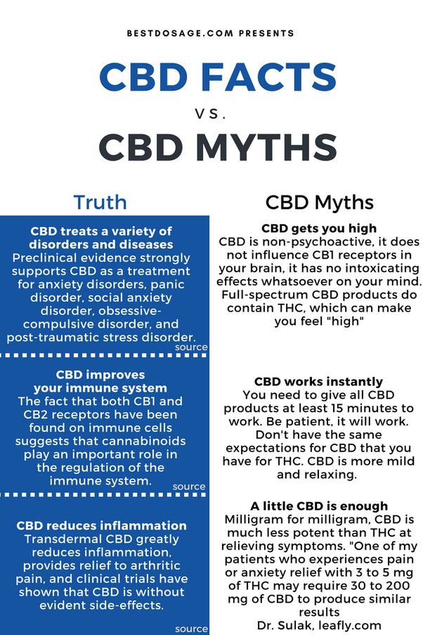 What Is The Dose Of Cbd Oil To Use Quora
