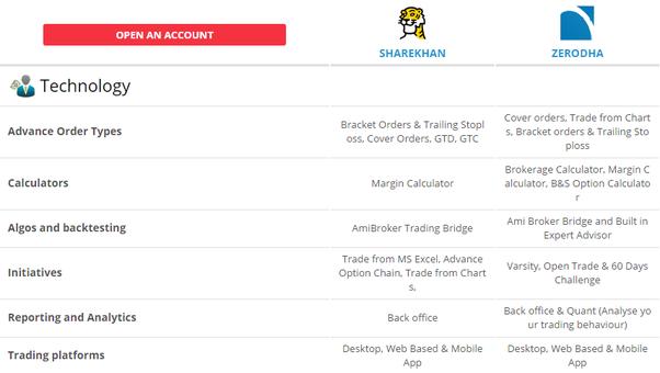 Trader broker relationship activities