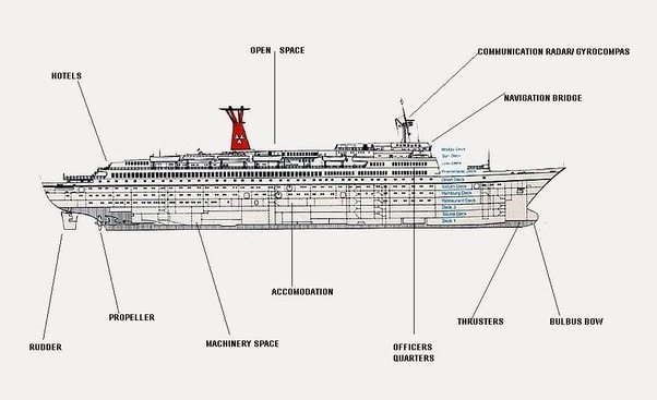 main parts of a cruise ship  u2022 wiring and engine diagram