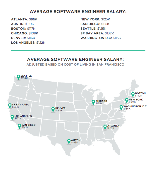 What Is A Software Engineer's Salary In Seattle, WA?