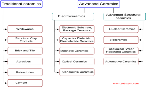 Electrical properties of ceramic materials