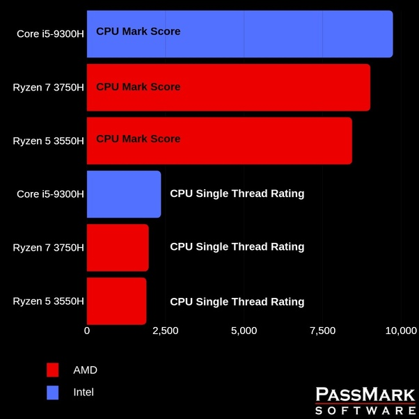 Why does everyone think Intel is better than AMD? - Quora