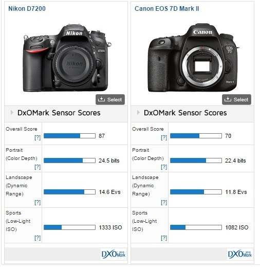 ... more pixels and better low light performance. [According to Dxomark Nikon D7200 versus Canon EOS 7D Mark II] Effectively this means the D7200 will pump ...  sc 1 st  Quora & Which is best for wedding photography a Nikon D7200 or a Canon 7D ...