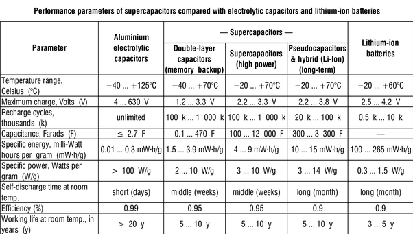 How are capacitors better than batteries? - Quora