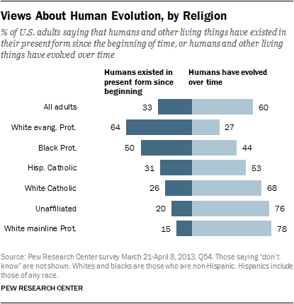 a personal stance on the creationism versus evolution debate Student q's almost poignant reflection on the evolution versus creationism debate in dover is a classic  integration of evolution with personal  their stance.