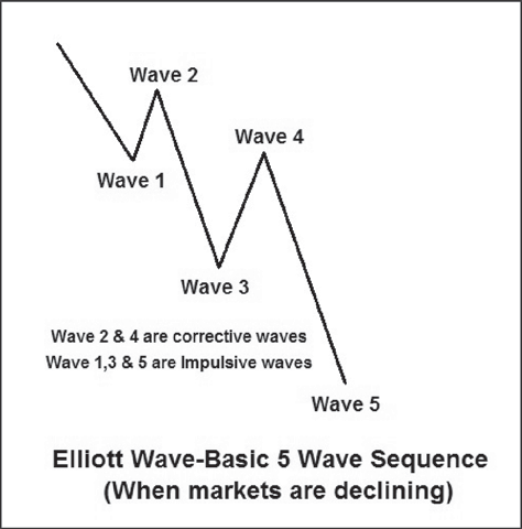 How does the Elliott wave theory for stocks work? Can you