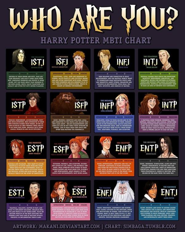 What is Draco Malfoy's MBTI type? - Quora