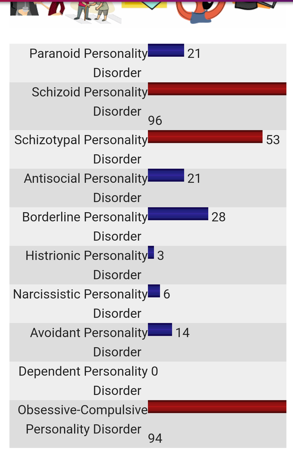 What were your results in the psych-central personality