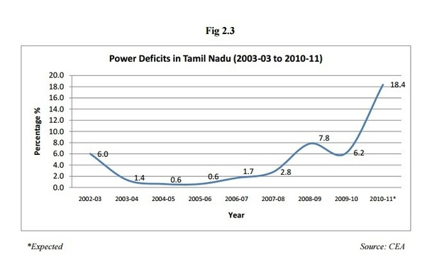 What is your view on Tamil Nadu slipping to 18th position in
