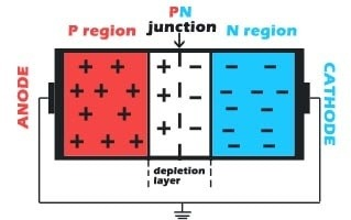 how are p type and n type semiconductors joined to form the pn junction diode is it by simply placing them close by welding or by something else