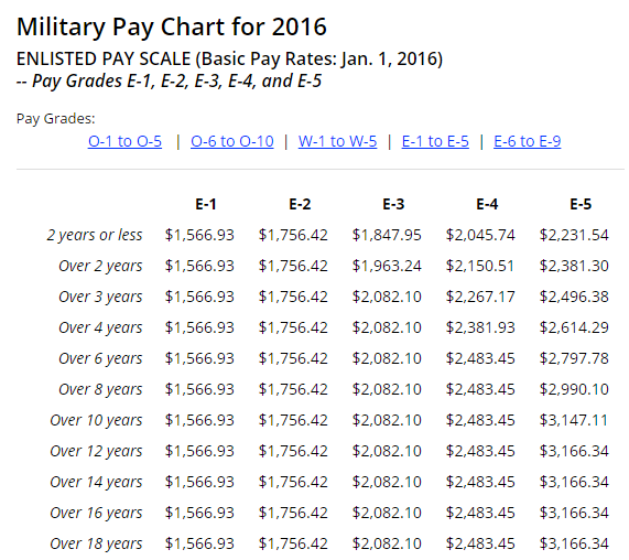 Va Disability Compensation Table 2017