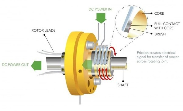 Do slip rings commutators rotate with armature or is it fixed to its through this rotation that slip rings are able to transfer electrical video and communications data signals across rotating surfaces where other ccuart Choice Image