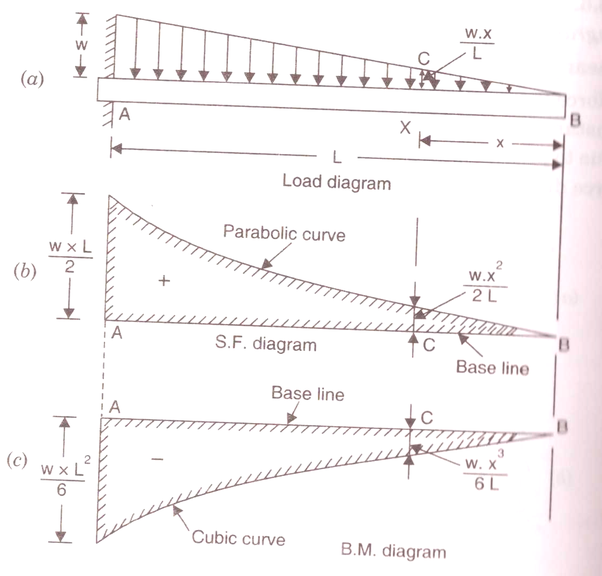 What Is The Bending Moment Diagram Of A Cantilever Subjected To A Uniformly Varying Load