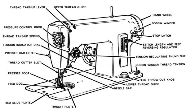 Diagram Parts Of A Sewing Machine Application Wiring Diagram