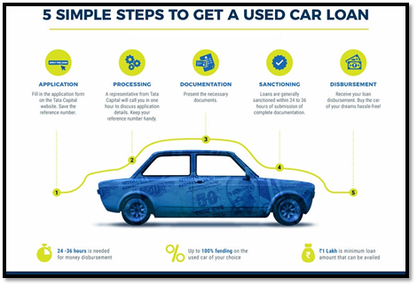 Used Car Loan >> What Is A Used Car Loan Quora