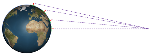 What determines the direction satellite dishes points (some