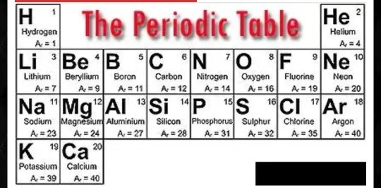 What are the first 20 elements of the periodic table with their what are the first 20 elements of the periodic table with their symbols number of protons neutrons and valence electrons urtaz Images