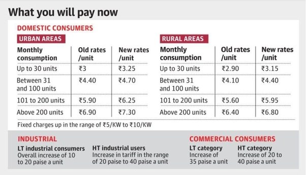 What Is The Cost Per Unit Of Electricity In Karnataka Quora