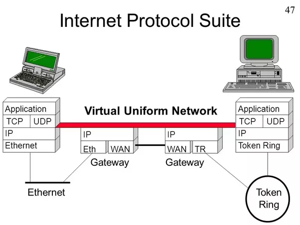 the internet protocol Internet protocol television (iptv) is the process of transmitting and broadcasting television programs through the internet using internet protocol (ip) iptv gives dynamic features to the user to improve the user experience compared to a traditional television transmission such as radio frequency broadcast, satellite broadcast and/or cable.