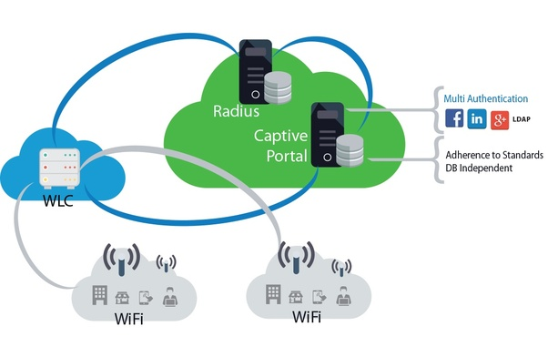 What's the best Wifi hotspot management software? - Quora