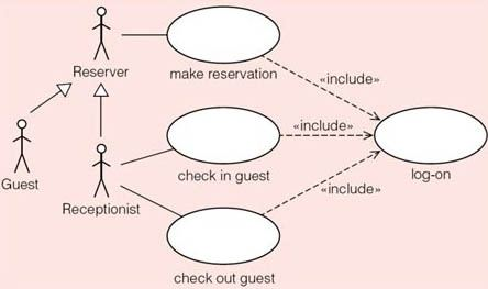 How important is it to use exclude an include while making ...
