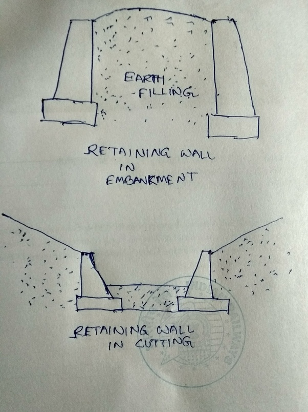 What is the difference between a return wall and a retaining