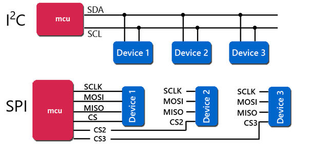 What are the basic differences between the I2C and SPI interfaces