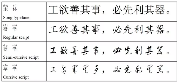 Are Italics Commonly Used In Written Chinese Quora