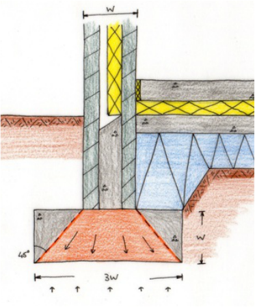 How Is A Deep Strip Foundation Constructed For A Building
