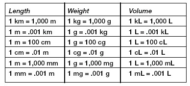 How Many Grams Is Present In 1kg Of