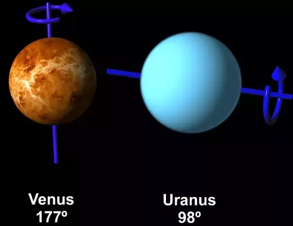 Is it true that all planets rotate counter-clockwise, except Venus and Uranus? If it is true ...