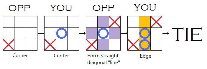 tic- tac- toe pentru opțiuni binare