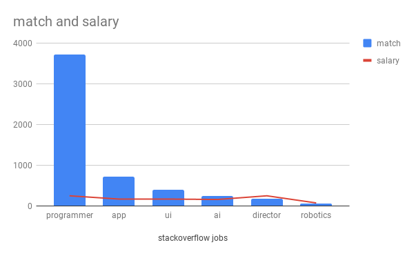 Which specialization in computer science will give more job