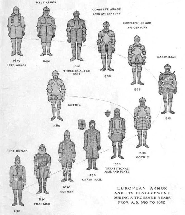 what did early medieval armor look like  600-1000 ce