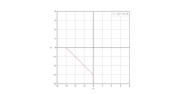 How to draw a graph of mod x mod y 3 quora draw only the part of the line which lies in the third quadrant ccuart Images