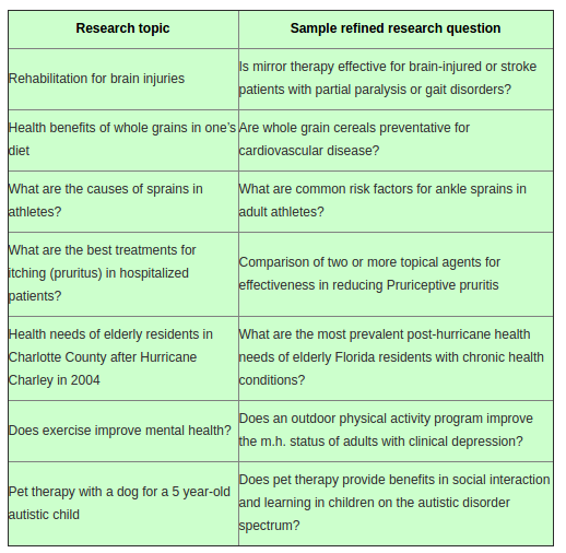 Research Topics in Nursing